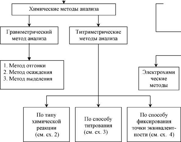 Схема 1 классификация методов